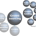 5 Arten Crowdfunding: royalty-based, donation-based, reward-based, equity-based, lending-based
