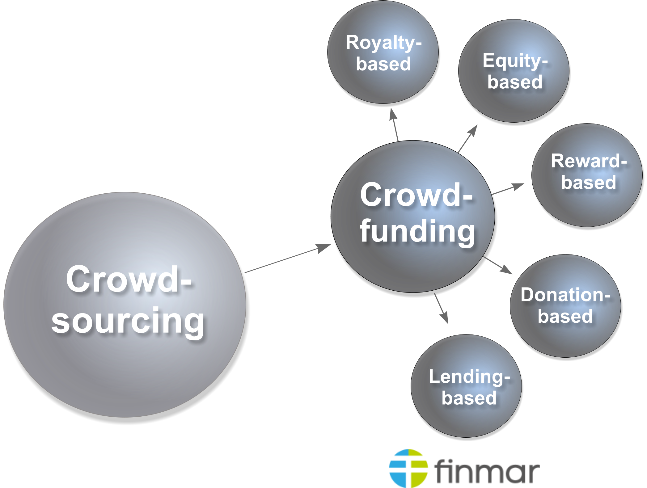 5 Arten des Crowdfunding: royalty-based crowdfunding, equity-based crowdfunding, reward-based crowdfunding, donation-based crowdfunding, lending-based crowdfunding